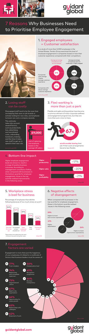 Infographic - 7 reasons businesses should prioriitise employee engagement