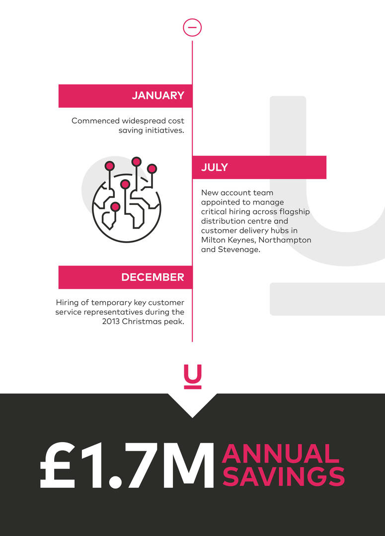 Guidant Global achievements 2013